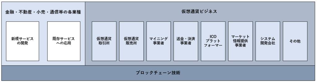 ブロックチェーン技術と仮想通貨ビジネスの分布