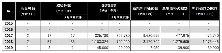 株式投資型クラウドファンディングの統計情報