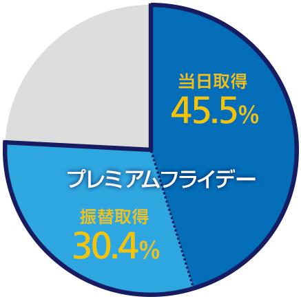 約76%が今もプレミアムフライデーを利用