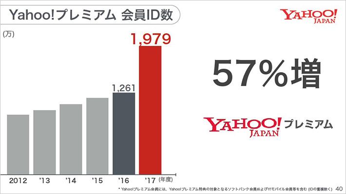 Yahoo!プレミアム 会員ID数