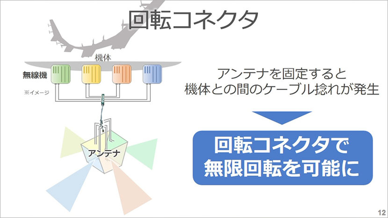 コネクターとケーブルの接続部が回転することでアンテナを固定