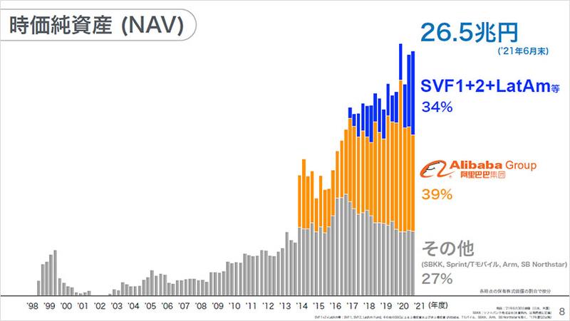 時価純資産(NAV)