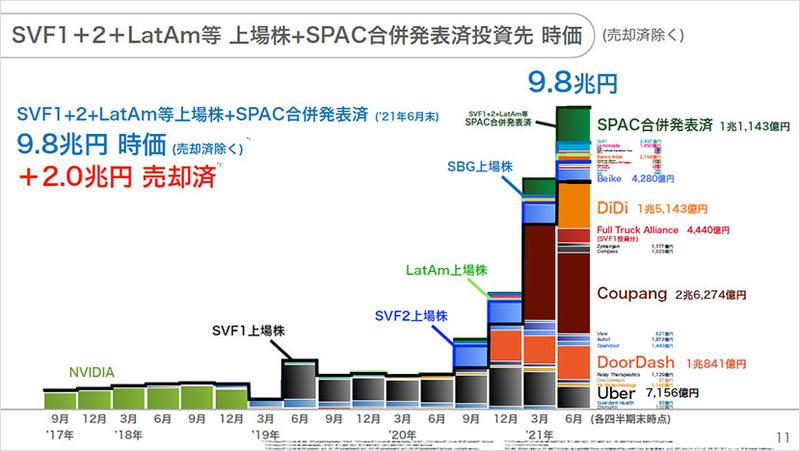 SVF1+2+LatAm等 上場株+SPAC合併発表済投資先 時価