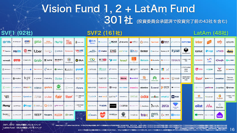 Vision Fund 1,2 + LatAm Fund 301社