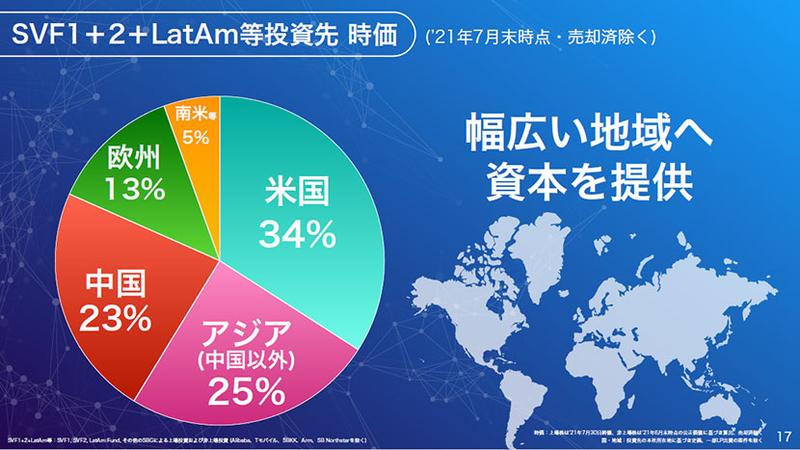SVF1+2+LatAm等投資先 時価 幅広い地域へ資本を提供
