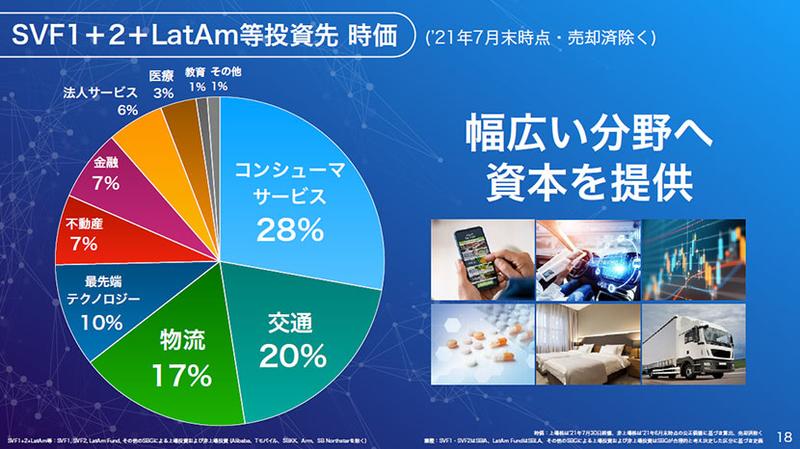 SVF1+2+LatAm等投資先 時価 幅広い分野へ資本を提供
