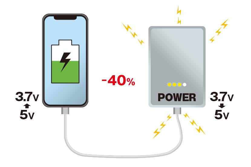 モバイルバッテリー(3.7V)➡USB(5V)➡スマホ(3.7V)と2度電圧を変換 | 「mAh」って何の単位? 知っておきたいスマホバッテリー容量の基礎知識