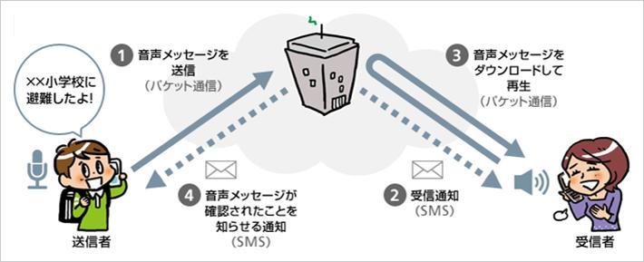 パケット通信で音声メッセージを届ける災害用音声お届けサービス