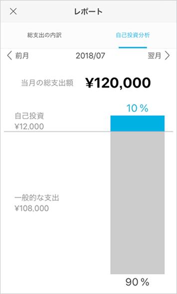 自己投資の割合が一目でわかるレポート機能もあります。ちゃんと自己投資をしていくと、振り返るのが楽しみになりそう。ちなみに自己投資の最適な割合は8〜10%だそう!