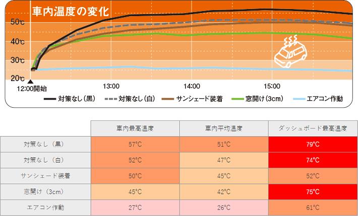サンシェード装着や窓開け等の対策で、車内温度の上昇は防げる?