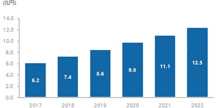 国内IoT市場 支出額予測、2017年~2022年