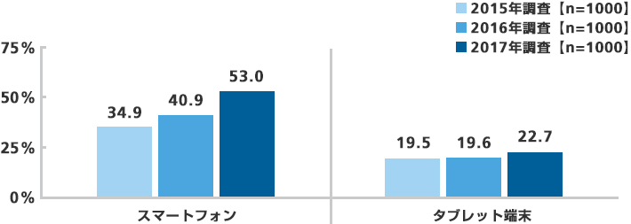 スマートフォンとタブレットの利用率