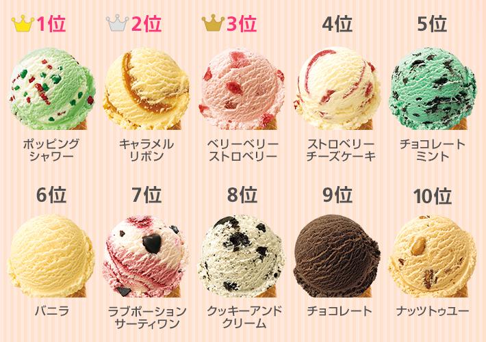 ちなみにサーティワンアイスクリームの2017年の人気フレーバーランキングはこちら。皆さんはどのフレーバーが一番好きですか?