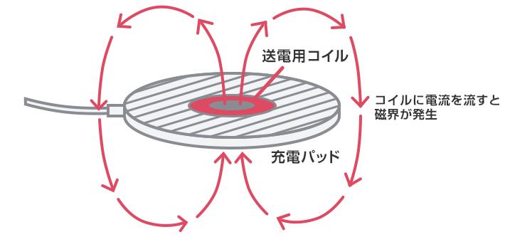 ワイヤレス充電はなぜケーブルなしで充電できるのか、それは「電磁誘導の原理」という呼ばれる仕組みが働いているんです。