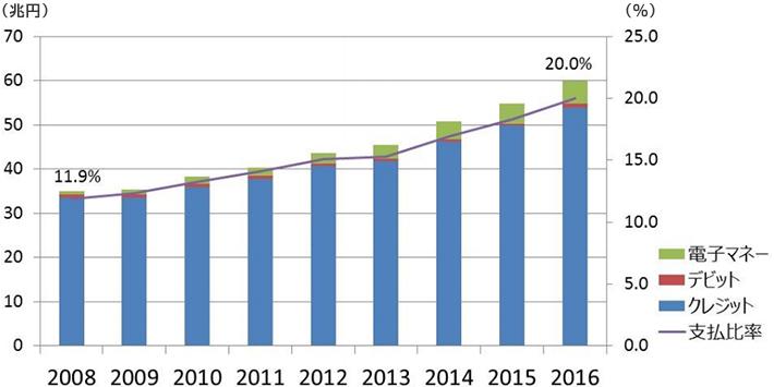 キャッシュレス支払額と民間最終消費支出に占める比率