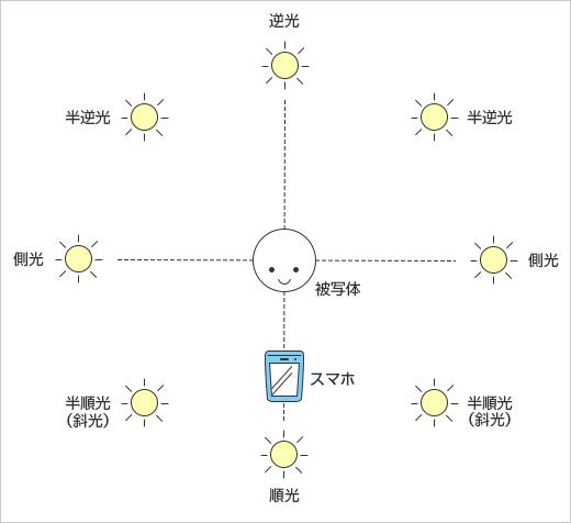 光の方向の説明