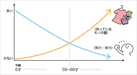モノの量の変化