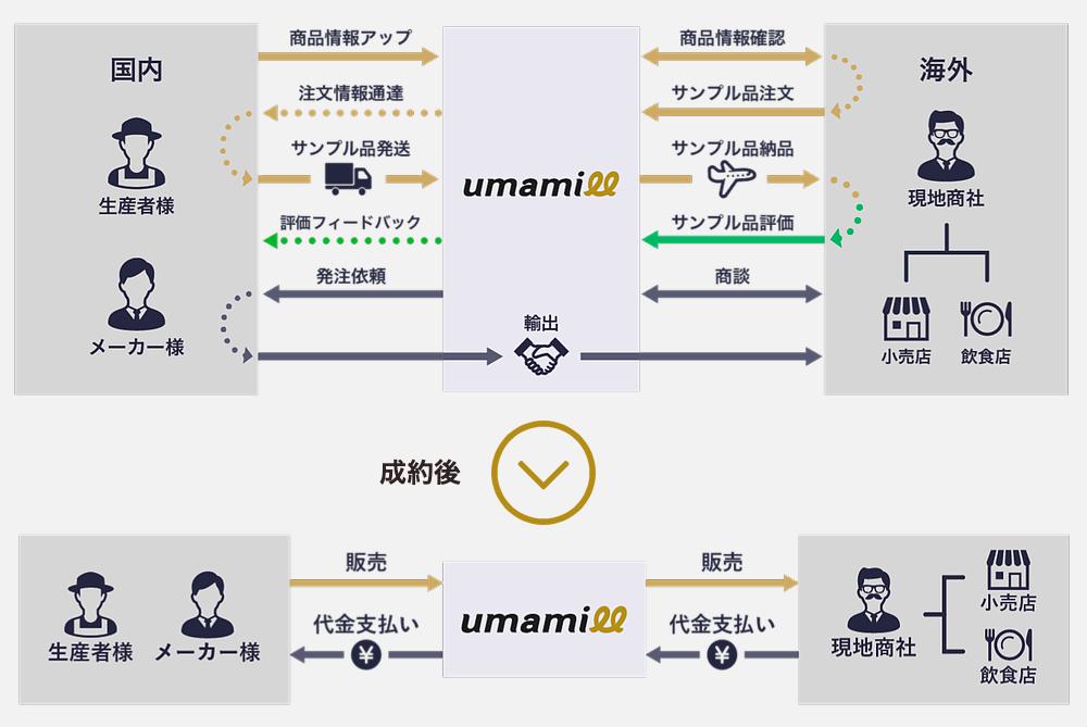 「umamill」の仕組み