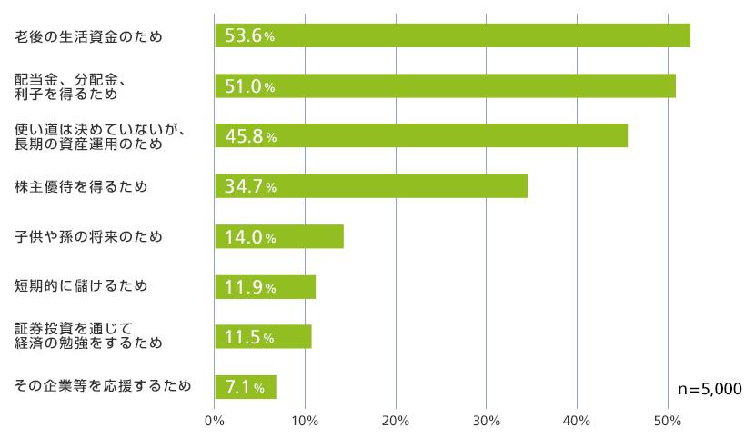 有価証券の購入目的(性・年代別)で最も多いのは「老後の生活資金のため」