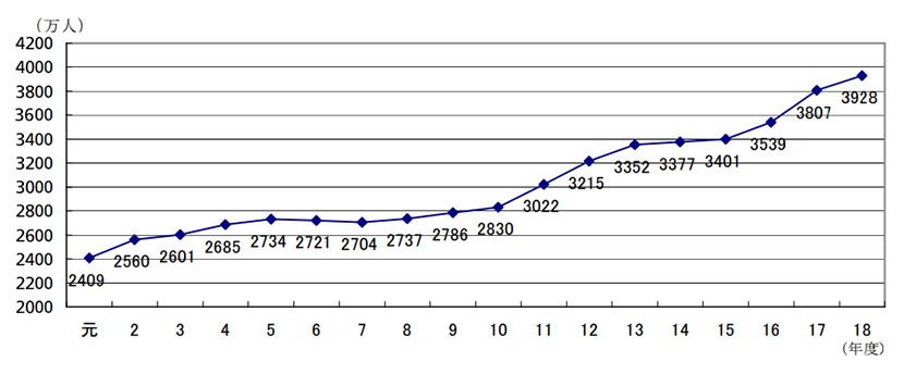 個人株主数の増加