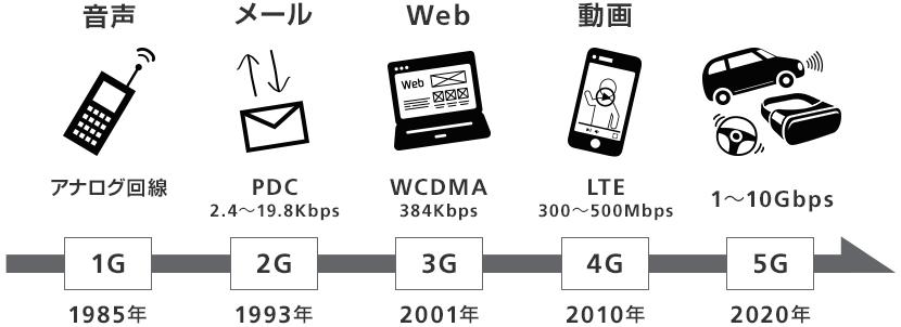 モバイルシステムの歴史