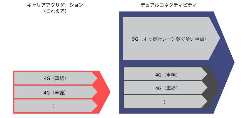 5G対応スマホの特長や開発プロセス、ネットワークをつなぐ通信キャリアの役割