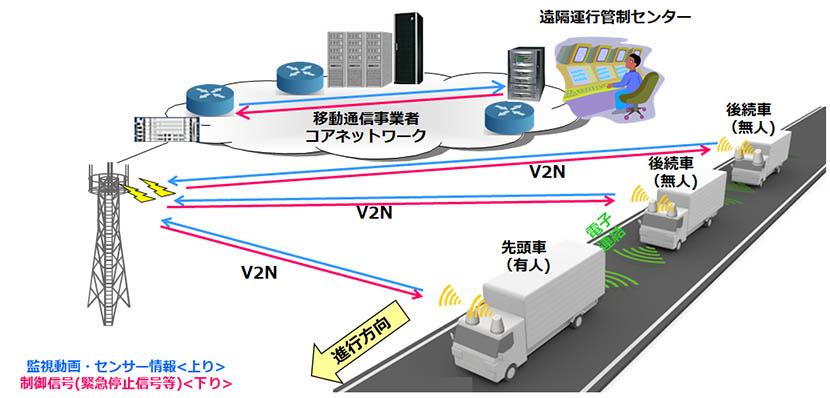 ユースケース②:車両の遠隔監視・遠隔操作