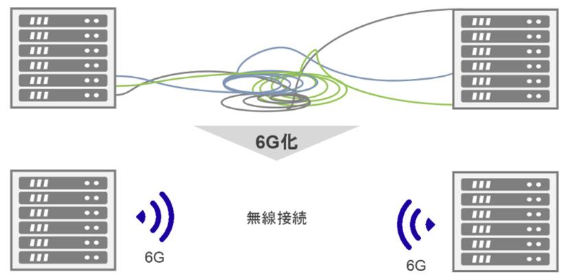 5Gの先の未来へ。Beyond 5G/6G(第6世代移動通信システム)に向けたテラヘルツ波への挑戦
