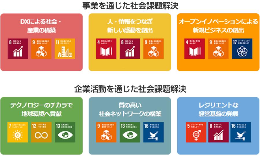 成長戦略「Beyond Carrier」を加速させ、SDGsが目指す社会の実現に貢献 - ソフトバンク株式会社 第34回定時株主総会レポート