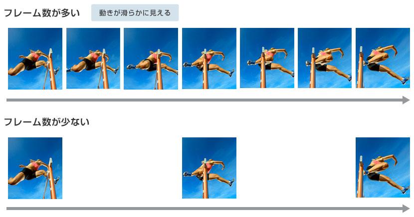 1秒あたりのフレーム数の違いによる見え方の違いの例
