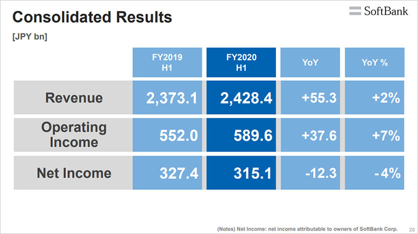 Q2 FY2020 Earnings Summary: Revenue and Profits Increase as Non-telecom Growth Accelerates