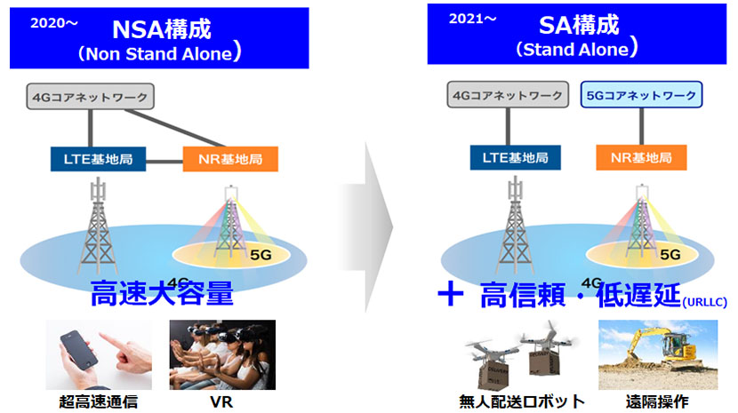 より多くの人に5Gを使ってもらうために。ソフトバンクが取り組む5Gエリアの拡大