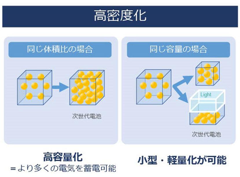 """""""次世代電池"""" こそが、イノベーション進化のキーテクノロジー。ソフトバンクが電池を開発する理由"""