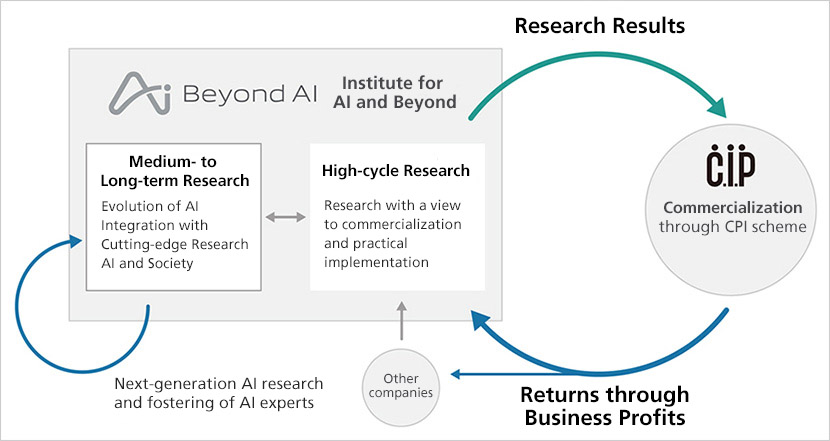 SoftBank R&D: Making an Impact by Commercializing World-class AI Research