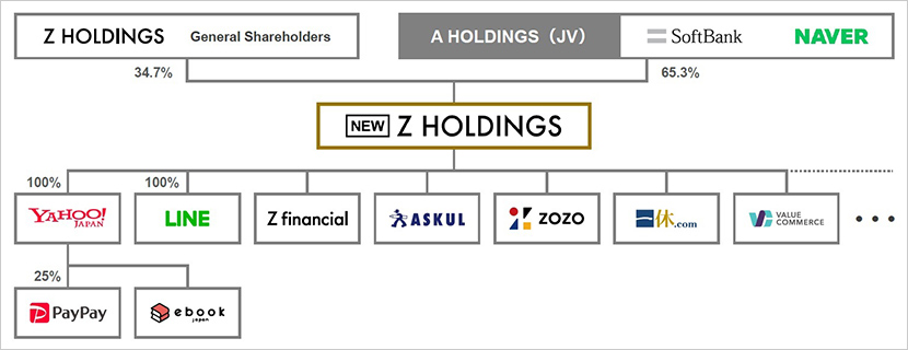 The new Z Holdings Group structure