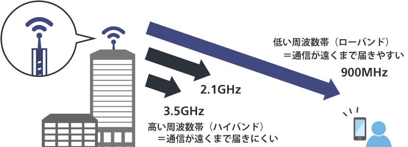 届きにくい高い周波数帯の改善、3Gや4Gでの苦悩が今の5Gにつながった