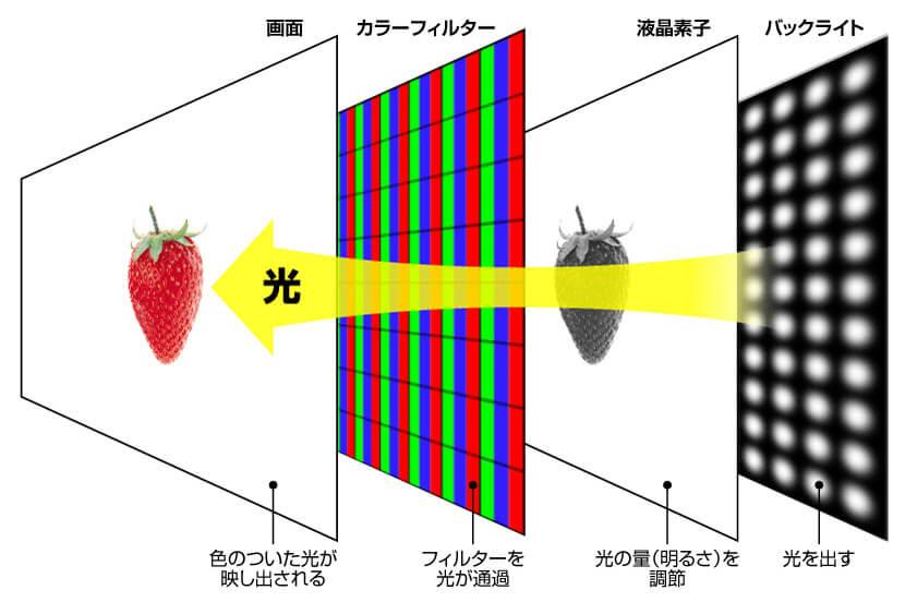映像を表示する仕組み、液晶とは何が違うの?