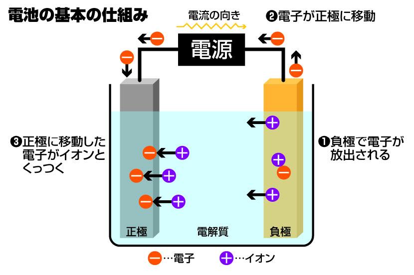 電池の基本の仕組み