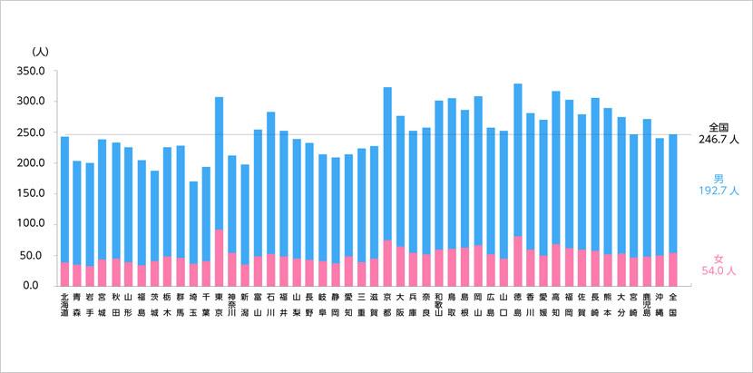 都道府県(従業地)別にみた医療施設に従事する人口10万対医師数