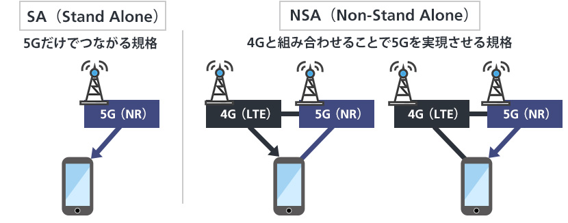 飛びにくい高周波数帯の改善、3Gや4Gでの苦悩が今の5Gにつながった