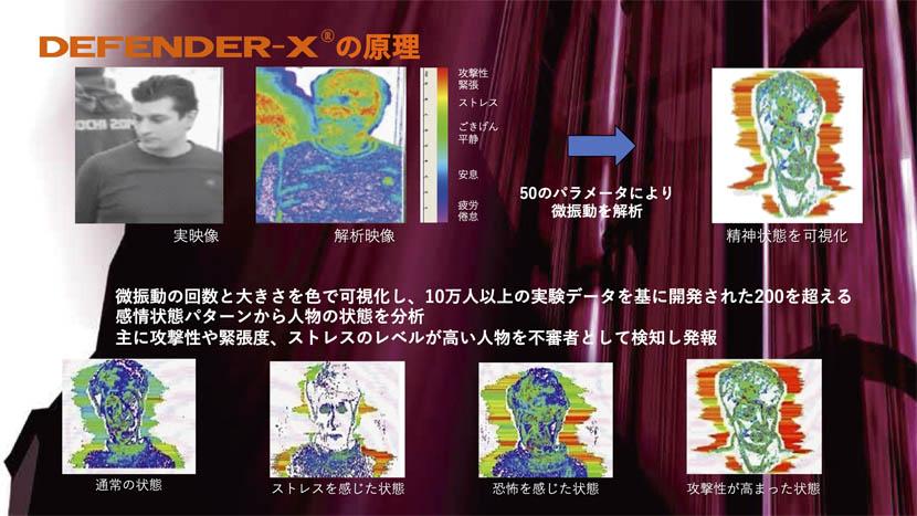 DEFENDER-Xの原理