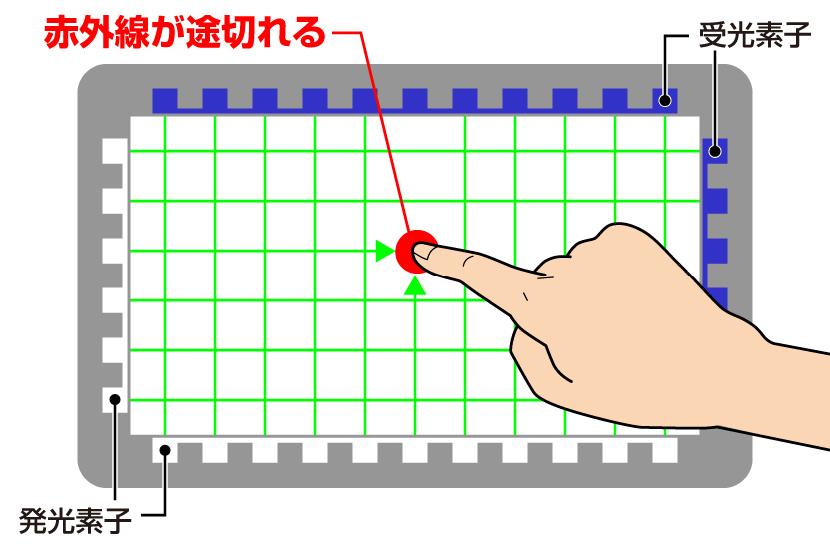 赤外線方式