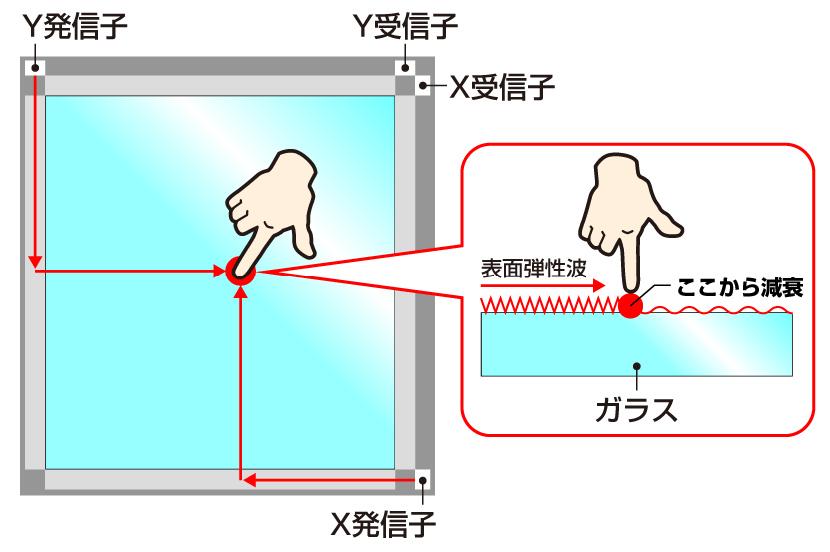 超音波表面弾性波方式