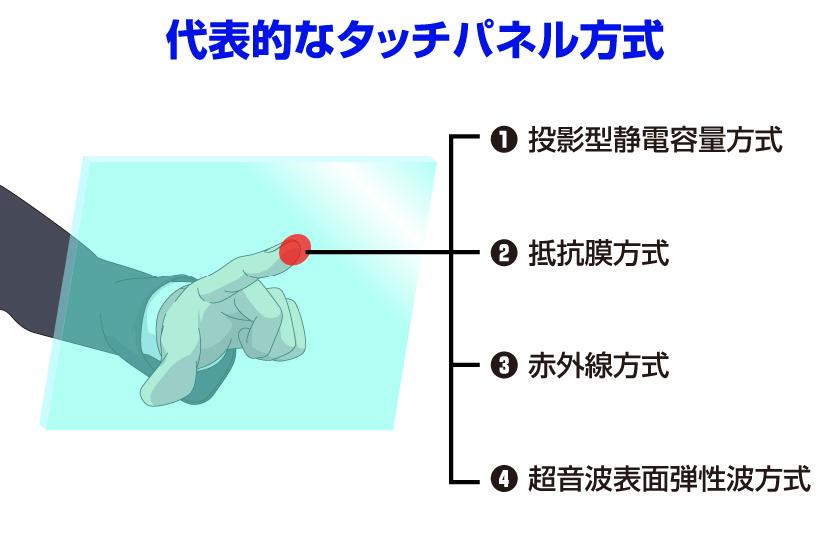 代表的なタッチパネル方式