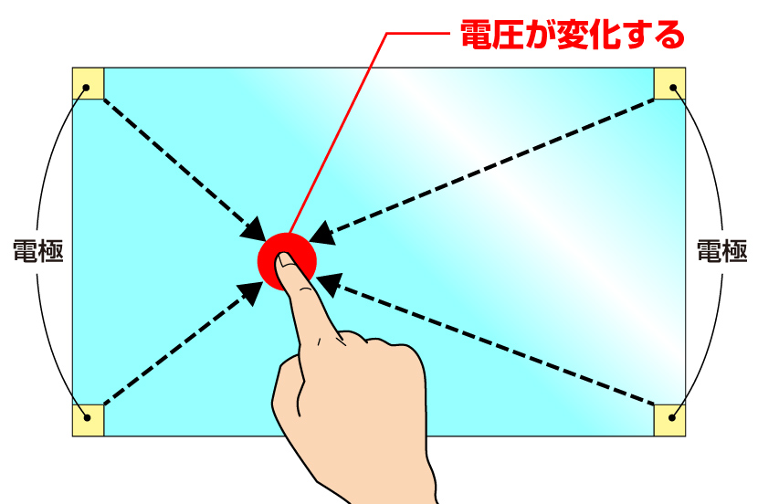 表面型静電容量方式