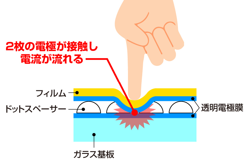 抵抗膜方式