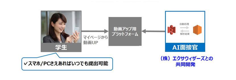 AI動画面接システム