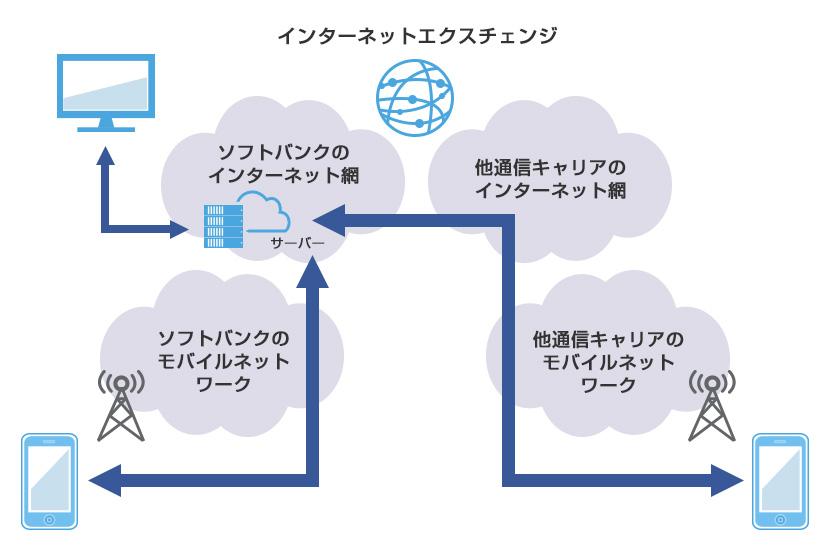 遅延を減らす! ユーザー体験を重視したネットワーク設計