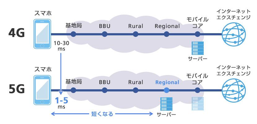 さらなる低遅延を実現する5Gのネットワーク構成