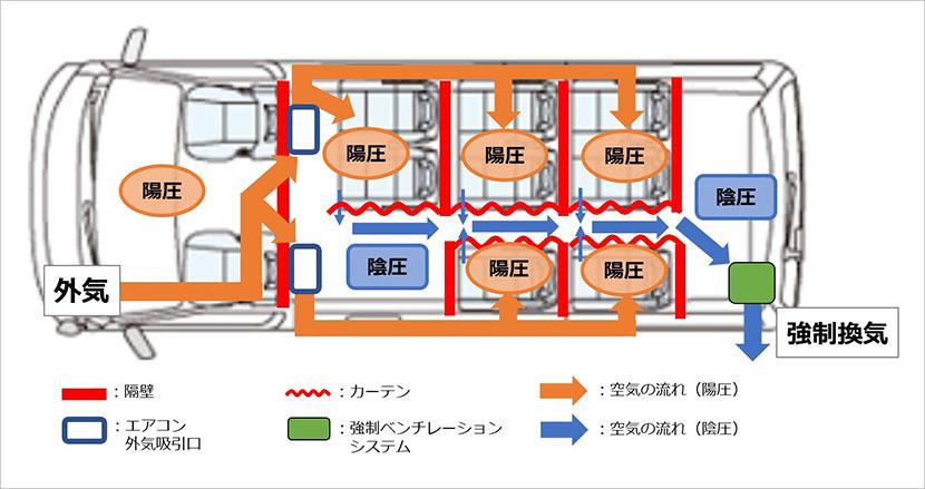 外気の導入と強制換気のイメージ